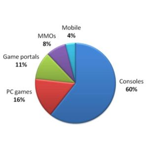 Faturamento de mercado de games nos Estados Unidos foi de mais de US$ 25 bilhões em 2009