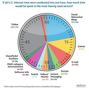 Estudo da Nielsen coloca jogos como segunda atividade online mais popular