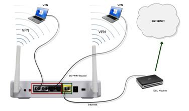 VPN através Roteador