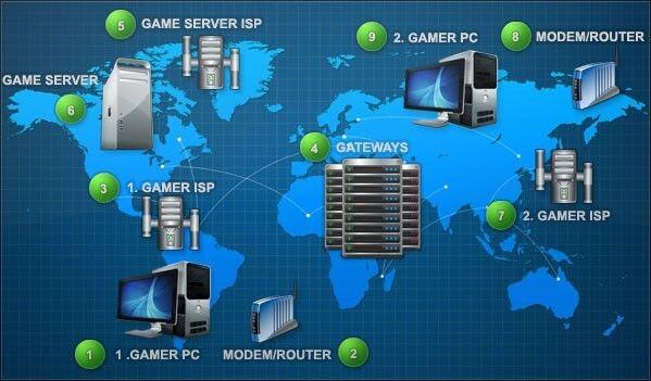 Como a tendência dos games impacta os provedores de internet